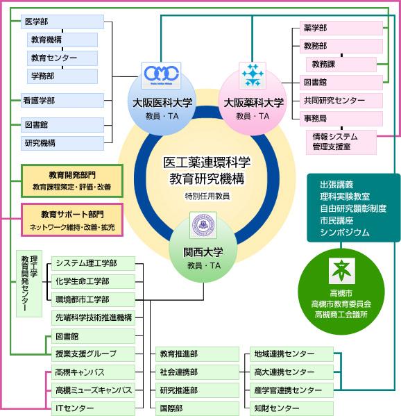 医科 図書館 大阪 大学