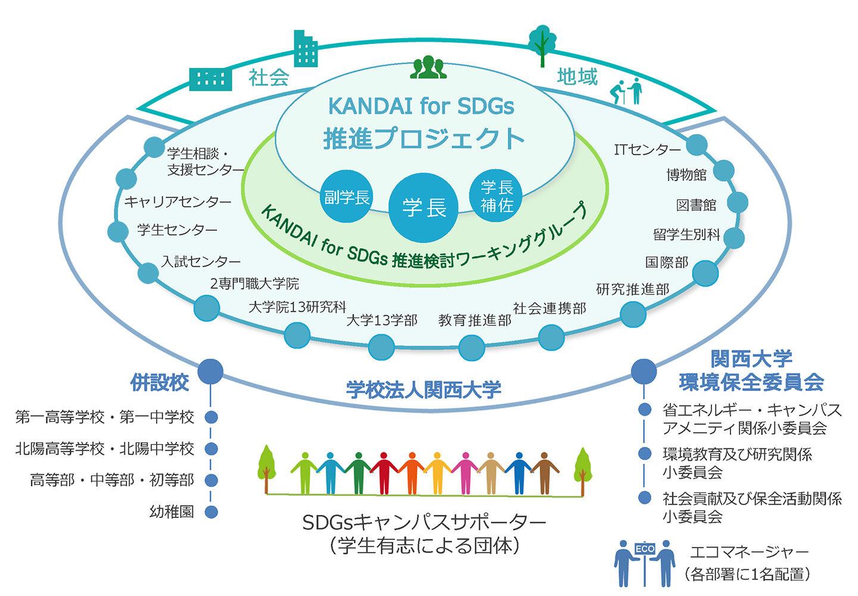 関大SDGs