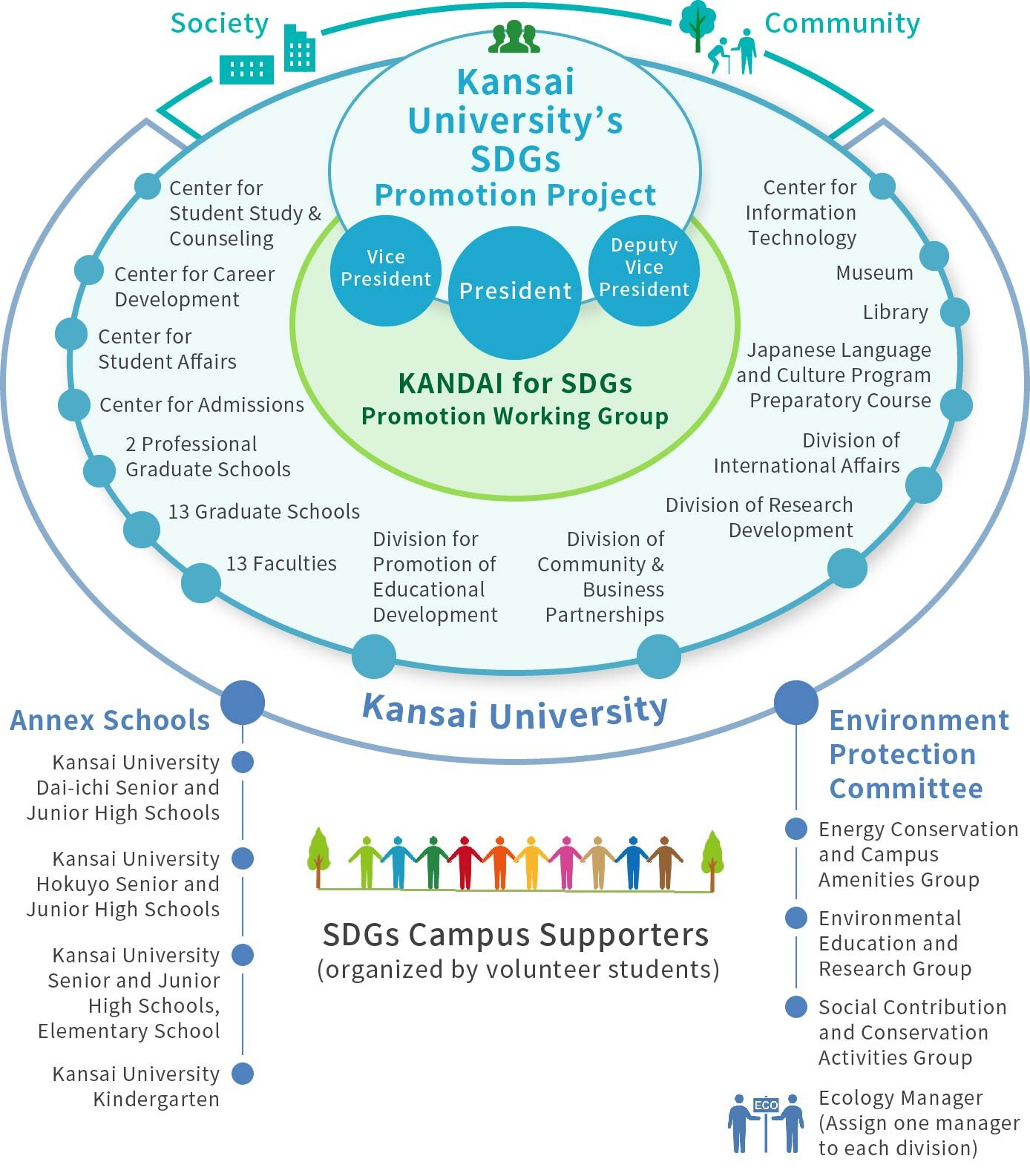 KANDAI for SDGs