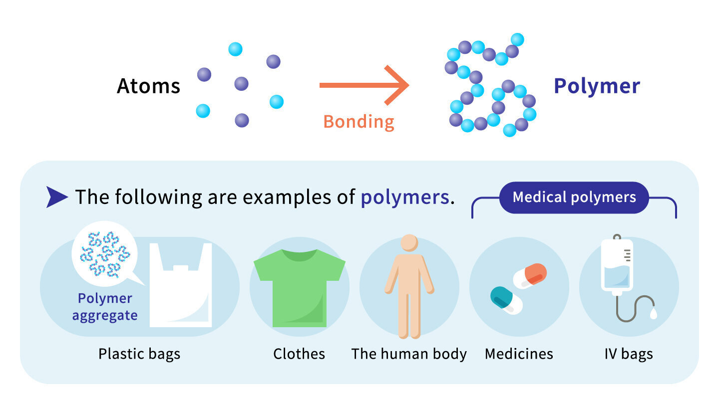 The following are example of polimers.Plastic bags,Clothes,The human body,Medicines,IV bags
