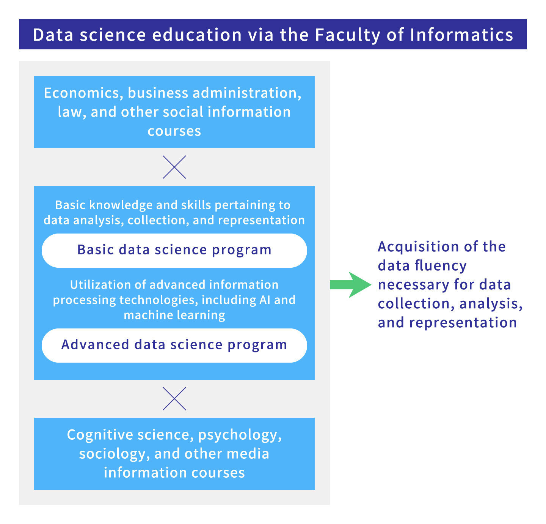 Data science education via the Factory of Informatics